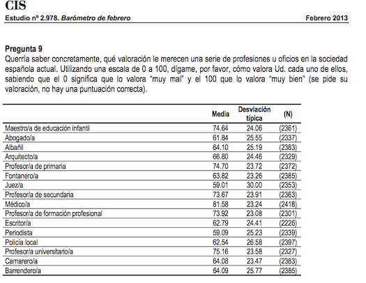lista CIS profesiones feb 2013