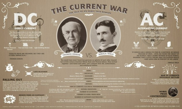 The+Current+War